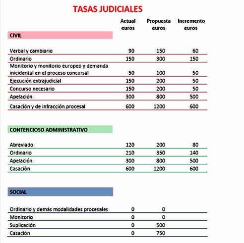 El Consejo de Ministros ha dado luz verde al anteproyecto de ley del Ministerio de Justicia para incrementar las tasas judiciales a partir de la segunda instancia