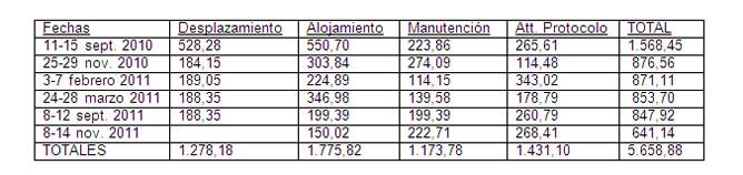Detalle de gastos de la denuncia contra el presidente del Tribunal Supremo, Carlos Dívar