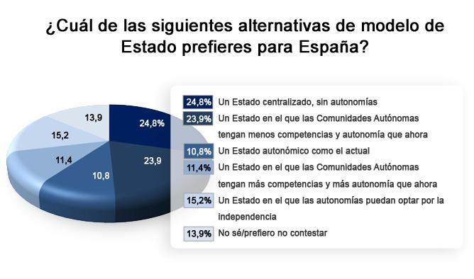 La crisis provoca que la mitad de los españoles pida una marcha atrás en el Estado autonómico