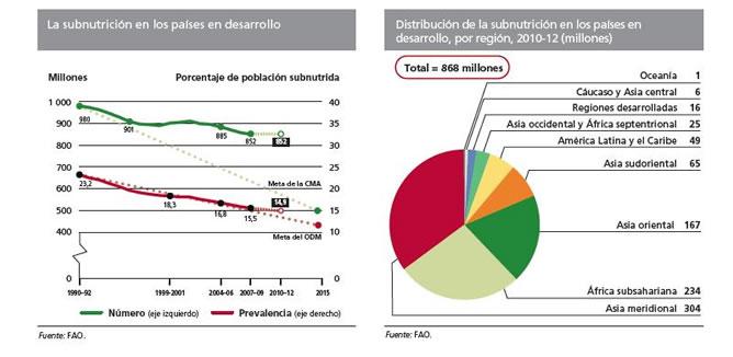 Los datos de la subnutrición en los países en desarrollo