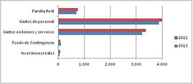 Comparación entre la distribución del presupuesto para el ejercicio 2013 respecto de la que se realizó en el ejercicio 2012