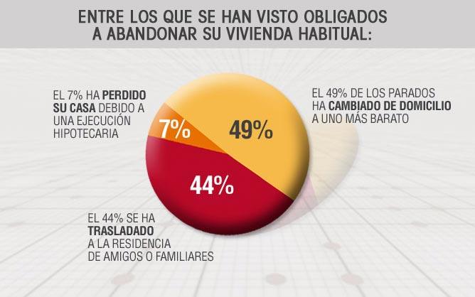 El 49% de los parados ha cambiado de domicilio a uno más barato; el 44% se ha trasladado a la residencia de amigos o familiares; y el 7% ha perdido su casa debido de una ejecución hipotecaria