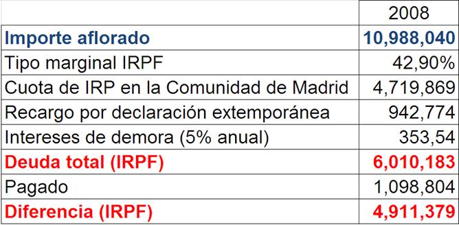 Tabla que muestra el dinero que Bárcenas ahorró al acogerse a la amnistía fiscal