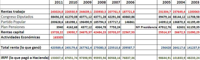 Tabla con las declaraciones de la renta de Mariano Rajoy entre 2003 y 2011.