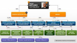Holding de empresas del grupo Arturo Cantoblanco