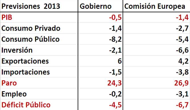 Cuadro económico con las previsiones de la Comisión Europea y el Gobierno