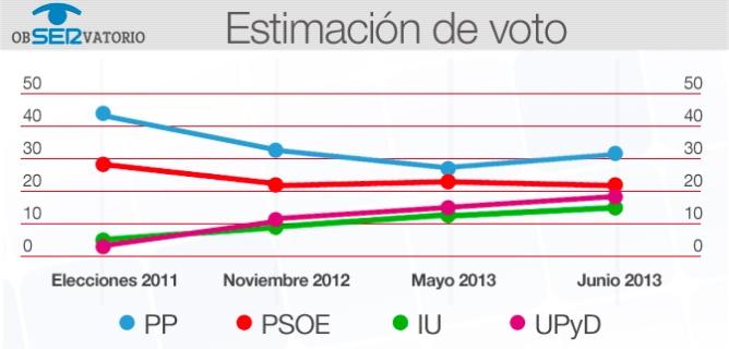 Gráfico que refleja los datos de estimación de voto recogidos en el ObSERvatorio de la Cadena SER