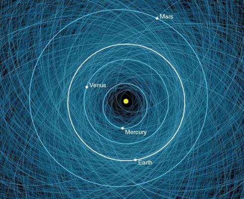 Este mapa de la NASA muestra las órbitas de todos los asteroides potencialmente peligrosos  detectados, que suman más de 1.400 a principios del 2013