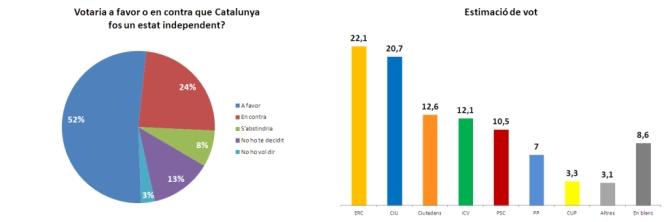 El 52% a favor de la independència | 11-09-2013