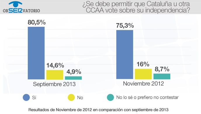 La independencia de Cataluña, a debate. Resultado del ObSERvatorio de la Cadena SER (11/09/2013)