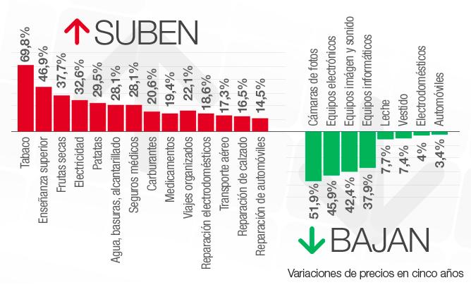 Valoraciones de los precios de consumo de diferentes productos en cinco años