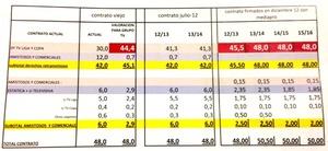 La salud financiera del Valencia, al descubierto