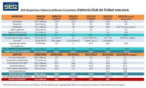 Aquí tenéis todo lo ingresado y lo gastado en el Valencia en las seis últimas temporadas