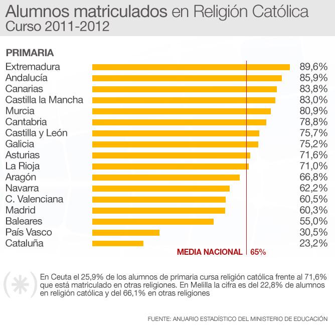 Datos de alumnos que cursan en centros públicos Religión en Primaria por comunidades