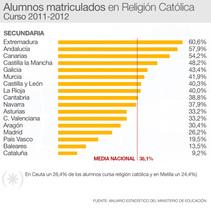 Datos de alumnos que cursan en centros públicos Religión en Secundaria por comunidades