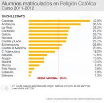 Datos de alumnos que cursan en centros públicos Religión en Bachillerato por comunidades