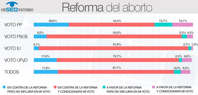 El 71% de los votantes del PP rechaza la reforma del aborto
