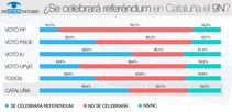 Si la cuestión se dirige al conjunto de los españoles la respuesta es que solo el 19% cree que el resultado sería sí a una Cataluña independiente