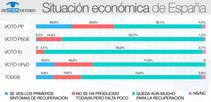 """El 74% cree que """"queda aún mucho para que la economía se recupere"""""""