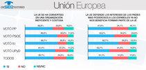 El 48% opina que la UE no persigue el bienestar de los ciudadanos, ni tiene por objetivo que tengamos una vida digna en un contexto de libertad, paz y democracia, según El Observatorio.