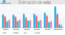 El PP volvería a ganar hoy las elecciones con un 27,5% de los votos, según El Observatorio.