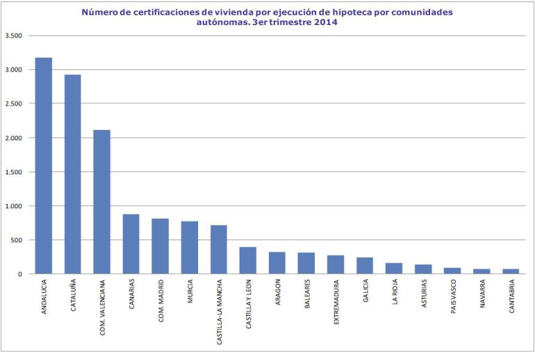 Ejecuciones hipotecarias por comunidades autónomas. Tercer trimestre de 2014. Fuente: Registradores de la Propiedad
