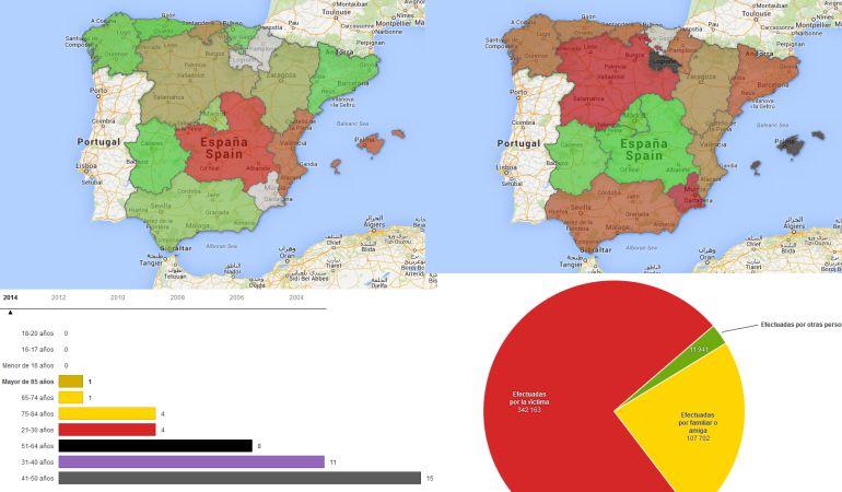 Varios gráficos con datos sobre la violencia machista en España