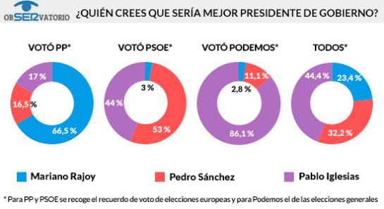 Podemos ganaría las elecciones: Los españoles situarían a Podemos como primera fuerza electoral