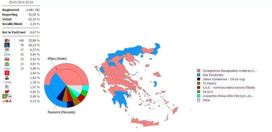 Syriza gana las elecciones en grecia internacional for Resultados elecciones ministerio interior