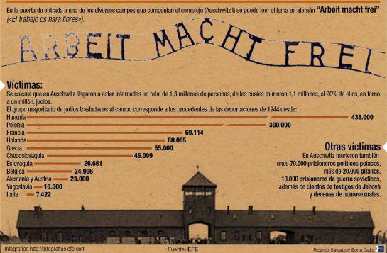 INFOGRAFÍA   La pesadilla de Auschwitz cumple 70 años