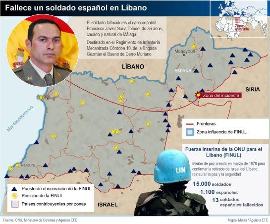 Muere un soldado español por fuego israelí al sur del Líbano