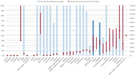 Precios de un máster y porcentaje de estudiantes que los pagan (curso 2013-2014)
