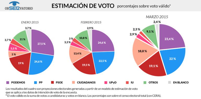 Evolución de la estimación de voto de este año, según datos del ObSERvatorio