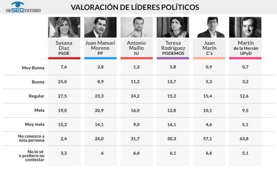 Valoración de los líderes políticos andaluces / JAVIER DE MIGUEL