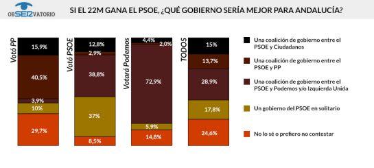 Opciones de gobierno preferidas por los andaluces / JAVIER DE MIGUEL