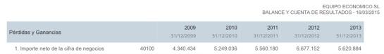 Las cuentas de Equipo Económico en el Registro Mercantil