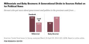 Millenials: Los 'millenials' buscan noticias políticas en Facebook
