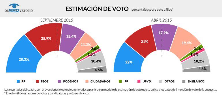 Estimación de voto, según ' El ObSERvatorio' de la Cadena SER