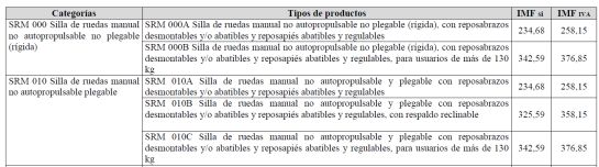 Una de las tablas que recoge el nuevo catálogo de ayudas (IMF= Importe Máximo de Financiación)