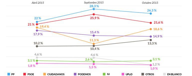 Evolución de la estimación de voto de abril a octubre.