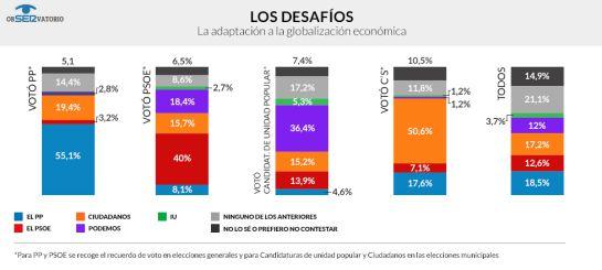 El PP solo gobernaría con la ayuda de Ciudadanos, tercera fuerza política