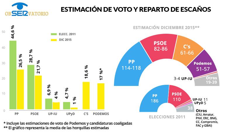 Estimación de voto y de escaños para las elecciones generales del 20 de diciembre, según el ObSERvatorio.