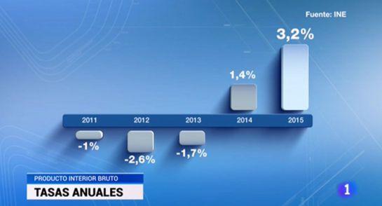 Gráfico mostrado en el Telediario de TVE: la barra de 2015 (que representa un 3,2) triplica en tamaño a la de 2012 (que representa un 2,6)