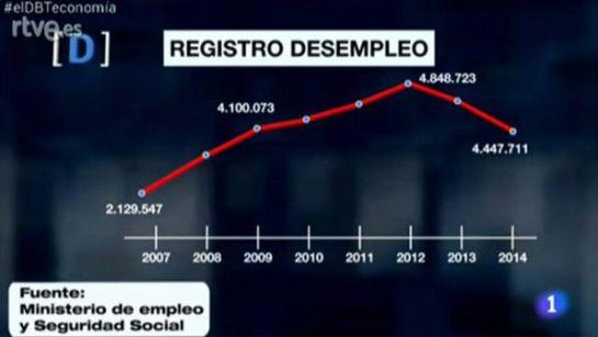 Gráfico erróneo mostrado en 'El debate de La 1'