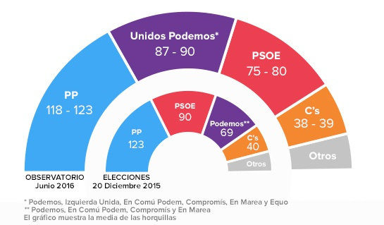 Estimación de escaños según el ObSERvatorio de junio y resultados de las elecciones de 2015.