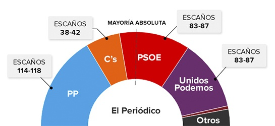 Elecciones generales: Los resultados de las elecciones (según las últimas encuestas publicadas)