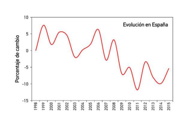 El porcentaje de cambio de la población de gorrión común en España.