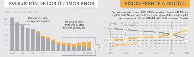 La suscripción a plataformas de música aumenta más de un 37% en 2016