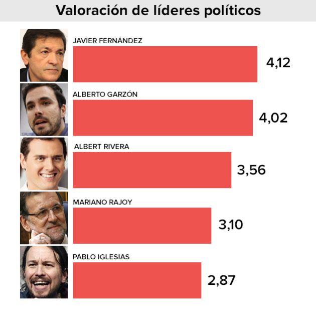 La puntuación de los principales líderes