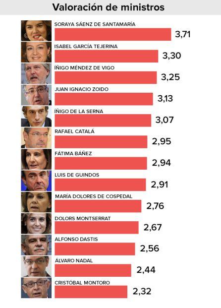 Valoración de los ministros de Rajoy, según el barómetro del CIS.
